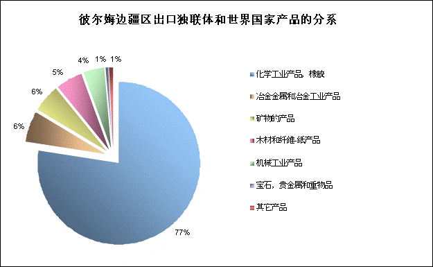 perm-cn-structure-export